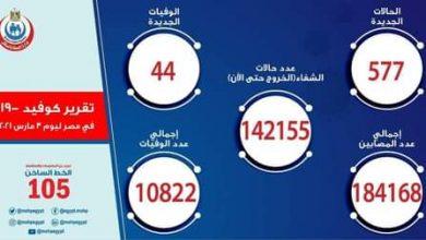 Photo of تقرير الصحة ارتفاع حالات الشفاء لكورونا إلى 142155 وتسجيل 577 حالة جديدة و44 حالة وفاة