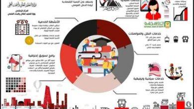 Photo of تطوير منظومة الخدمات المقدمة للطلاب الوافدين بالجامعات المصرية