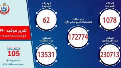 Photo of الصحةارتفاع حالات الشفاء لكورونا إلى 172774 وتسجيل 1078 حالة جديدة و62 حالة وفاة